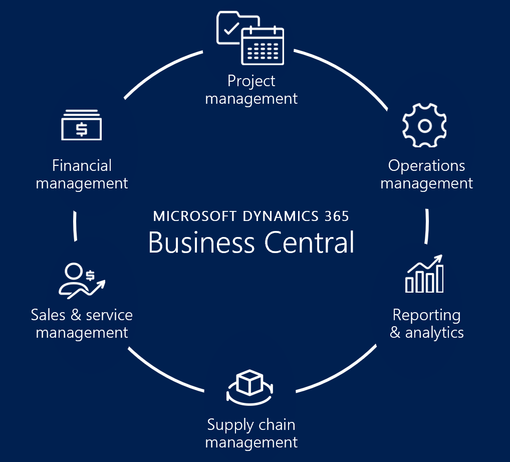 Functionalities of Microsoft Dynamics 365 Business Central Implementation
